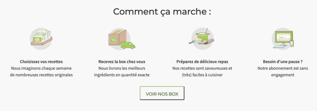 Comment fonctionne HelloFresh - lesaventuredejulie.com